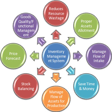 stock and inventory management practices essay Home free essays stock and inventory management practices we will write a custom essay sample on stock and inventory management practices specifically for you for only $1638 $139/page.